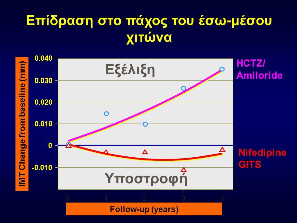 Επίδραση στο πάχος του έσω-μέσου χιτώνα Follow-up (years) IMT Change from baseline (mm) 0 -0.010 0 0.010 0.020 0.030 0.040 1234 HCTZ/ Amiloride Nifedipine GITS Εξέλιξη Υποστροφή