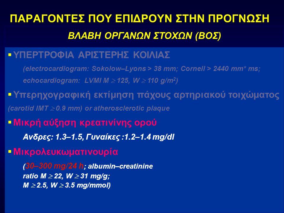 ΠΑΡΑΓΟΝΤΕΣ ΠΟΥ ΕΠΙΔΡΟΥΝ ΣΤΗΝ ΠΡΟΓΝΩΣΗ ΒΛΑΒΗ ΟΡΓΑΝΩΝ ΣΤΟΧΩΝ (ΒΟΣ)  ΥΠΕΡΤΡΟΦΙΑ ΑΡΙΣΤΕΡΗΣ ΚΟΙΛΙΑΣ (electrocardiogram: Sokolow–Lyons > 38 mm; Cornell > 2440 mm* ms; echocardiogram: LVMI M  125, W  110 g/m 2 )  Υπερηχογραφική εκτίμηση πάχους αρτηριακού τοιχώματος (carotid IMT  0.9 mm) or atherosclerotic plaque  Μικρή αύξηση κρεατινίνης ορού Ανδρες: 1.3–1.5, Γυναίκες :1.2–1.4 mg/dl  Μικρολευκωματινουρία ( 30–300 mg/24 h ; albumin–creatinine ratio M  22, W  31 mg/g; M  2.5, W  3.5 mg/mmol)