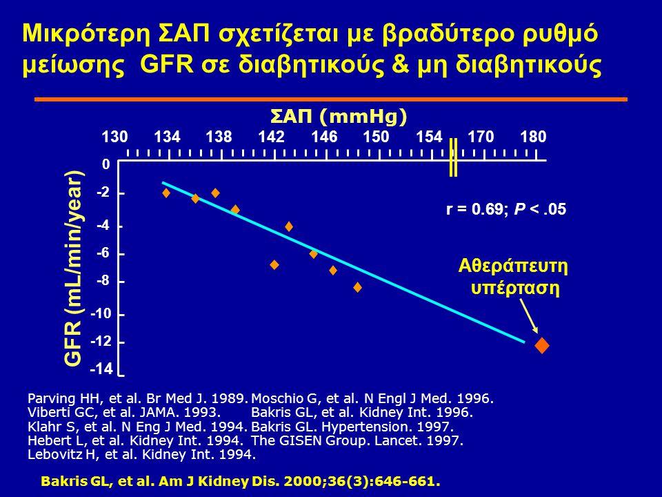 130134138142146150154170180 r = 0.69; P <.05 ΣΑΠ (mmHg) GFR (mL/min/year) Αθεράπευτη υπέρταση 0 -2 -4 -6 -8 -10 -12 -14 Bakris GL, et al.
