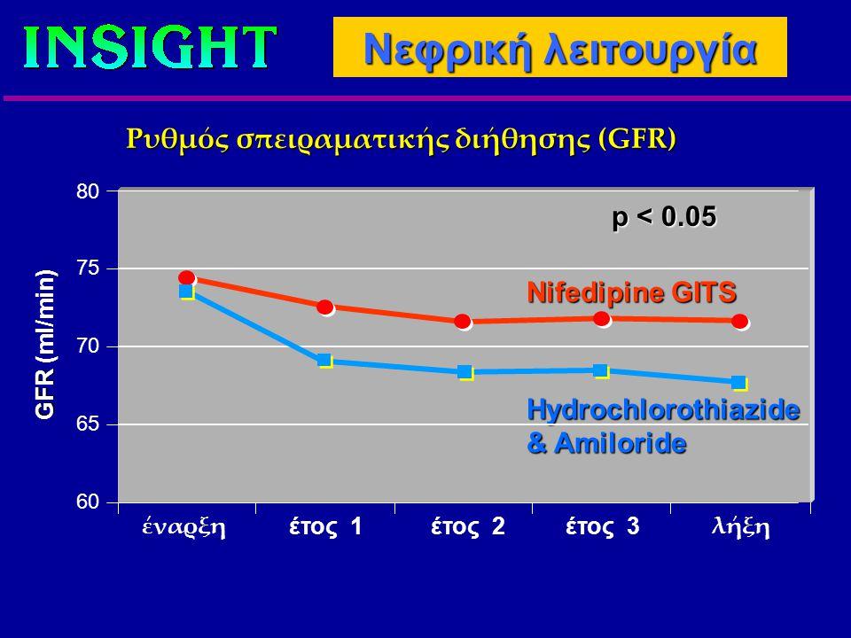Ρυθμός σπειραματικής διήθησης (GFR) Nifedipine GITS Hydrochlorothiazide & Amiloride 80 GFR GFR (ml/min) έναρξη έτος 1έτος 2έτος 3 λήξη 75 70 65 60 p < 0.05 Νεφρική λειτουργία
