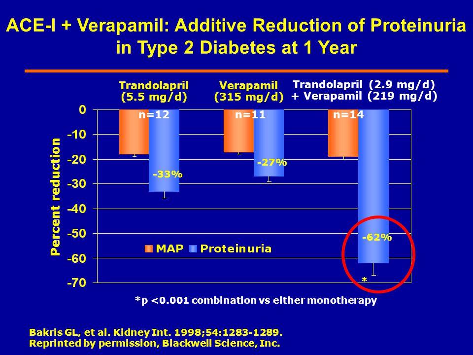 Trandolapril (5.5 mg/d) Verapamil (315 mg/d) Trandolapril (2.9 mg/d) + Verapamil (219 mg/d) * Bakris GL, et al. Kidney Int. 1998;54:1283-1289. Reprint