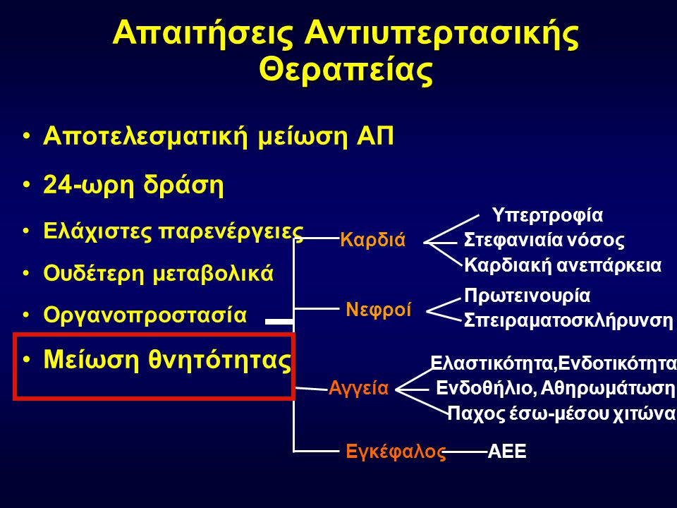 Απαιτήσεις Αντιυπερτασικής Θεραπείας •Αποτελεσματική μείωση ΑΠ •24-ωρη δράση •Ελάχιστες παρενέργειες •Ουδέτερη μεταβολικά •Οργανοπροστασία •Μείωση θνη