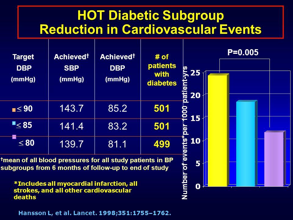 HOT Diabetic Subgroup Reduction in Cardiovascular Events Hansson L, et al. Lancet. 1998;351:1755–1762. Number of events*per 1000 patient-yrs P=0.005 *