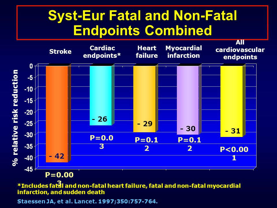Syst-Eur Fatal and Non-Fatal Endpoints Combined Stroke Cardiac endpoints* Heart failure Myocardial infarction All cardiovascular endpoints P=0.00 3 P=0.0 3 P=0.1 2 P<0.00 1 Staessen JA, et al.