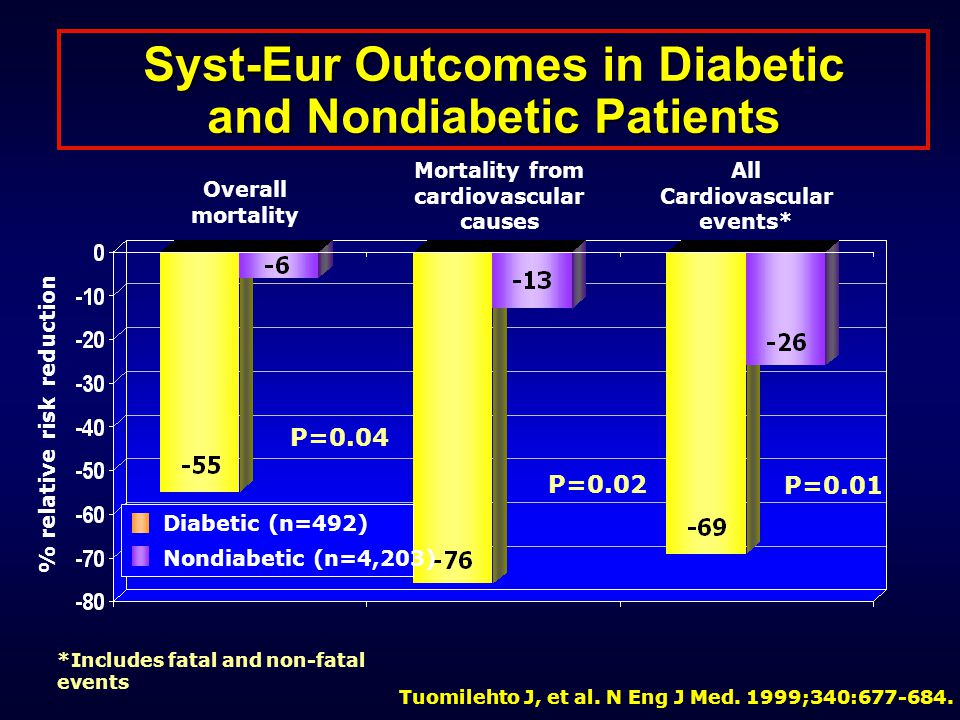 Syst-Eur Outcomes in Diabetic and Nondiabetic Patients Tuomilehto J, et al.