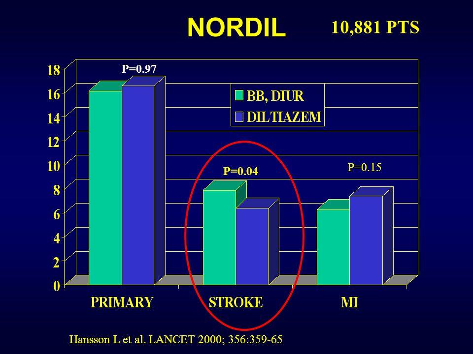 NORDIL Hansson L et al. LANCET 2000; 356:359-65 10,881 PTS P=0.97 P=0.04 P=0.15