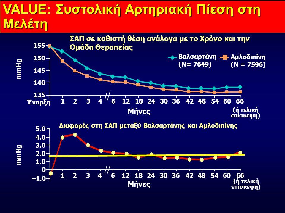 VALUE: Συστολική Αρτηριακή Πίεση στη Μελέτη Βαλσαρτάνη (N= 7649) Αμλοδιπίνη (N = 7596) 135 140 145 150 155 mmHg Μήνες (ή τελική επίσκεψη) ΣΑΠ σε καθιστή θέση ανάλογα με το Χρόνο και την Ομάδα Θεραπείας Έναρξη 1244823461218303642546066 0 1.0 2.0 3.0 4.0 12448 mmHg 23461218303642546066 Μήνες (ή τελική επίσκεψη) 5.0 Διαφορές στη ΣΑΠ μεταξύ Βαλσαρτάνης και Αμλοδιπίνης –1.0