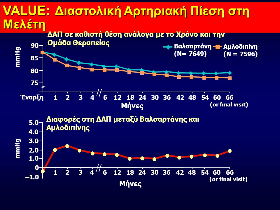 VALUE: Διαστολική Αρτηριακή Πίεση στη Μελέτη Βαλσαρτάνη (N= 7649) Αμλοδιπίνη (N = 7596) mmHg Μήνες (or final visit) ΔΑΠ σε καθιστή θέση ανάλογα με το Χρόνο και την Ομάδα Θεραπείας mmHg Έναρξη 1244823461218303642546066 75 85 80 90 0 1.0 2.0 1244823461218303642546066 Μήνες (or final visit) 3.0 Διαφορές στη ΔΑΠ μεταξύ Βαλσαρτάνης και Αμλοδιπίνης –1.0 4.0 5.0