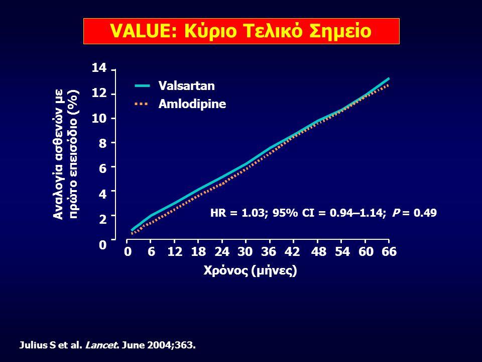 VALUE: Κύριο Τελικό Σημείο 14 12 10 8 6 4 2 0 Χρόνος (μήνες) 0 6121824303642 48 54 60 66 Αναλογία ασθενών με πρώτο επεισόδιο (%) Valsartan Amlodipine HR = 1.03; 95% CI = 0.94–1.14; P = 0.49 Julius S et al.