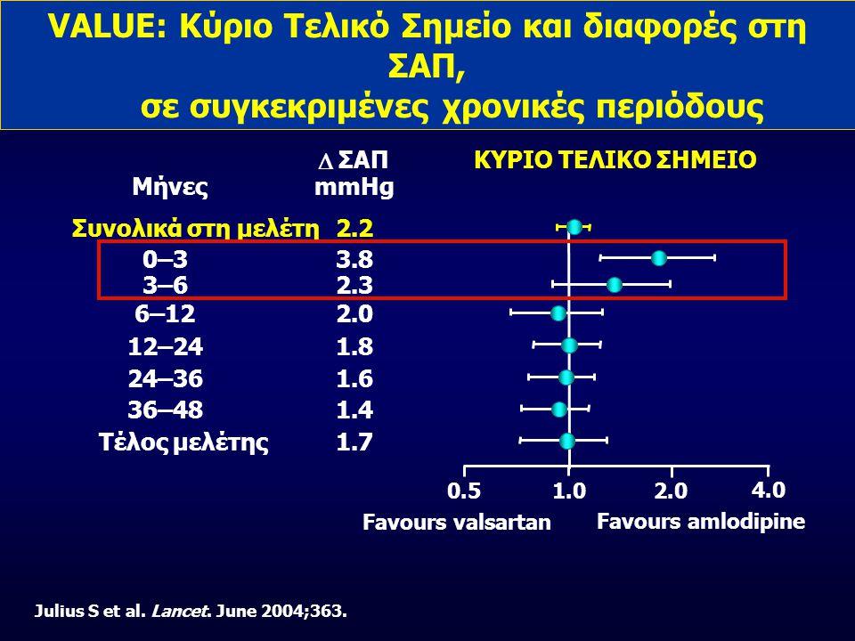 VALUE: Κύριο Τελικό Σημείο και διαφορές στη ΣΑΠ, σε συγκεκριμένες χρονικές περιόδους Μήνες Συνολικά στη μελέτη 36–48 24–36 12–24 6–12 0–3 Τέλος μελέτης Favours amlodipine 1.02.00.5 ΚΥΡΙΟ ΤΕΛΙΚΟ ΣΗΜΕΙΟ  ΣΑΠ mmHg 1.4 1.6 1.8 2.0 3.8 1.7 2.2 3–62.3 Favours valsartan 4.0 Julius S et al.