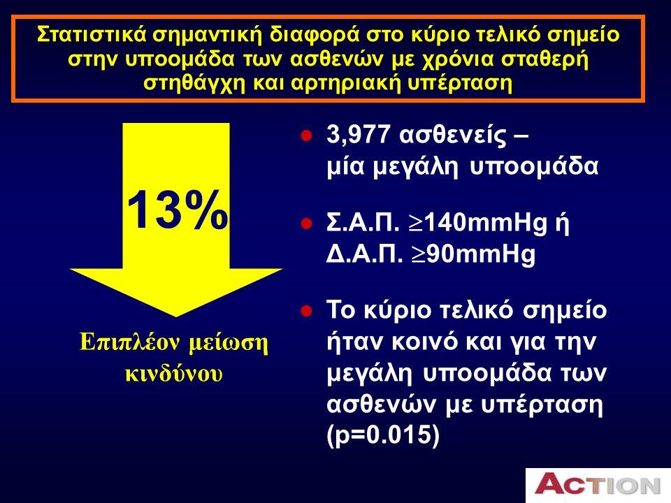  3,977 ασθενείς – μία μεγάλη υποομάδα  Σ.Α.Π.  140mmHg ή Δ.Α.Π.