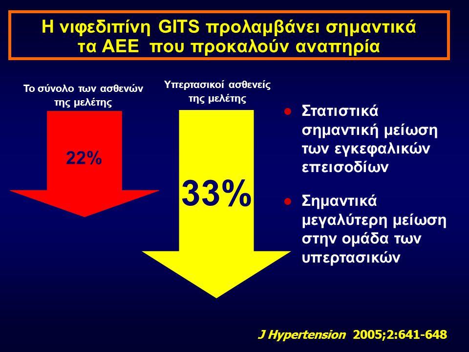 Η νιφεδιπίνη GITS προλαμβάνει σημαντικά τα AEE που προκαλούν αναπηρία  Στατιστικά σημαντική μείωση των εγκεφαλικών επεισοδίων  Σημαντικά μεγαλύτερη μείωση στην ομάδα των υπερτασικών 33% Υπερτασικοί ασθενείς της μελέτης Το σύνολο των ασθενών της μελέτης 22% J Hypertension 2005;2:641-648