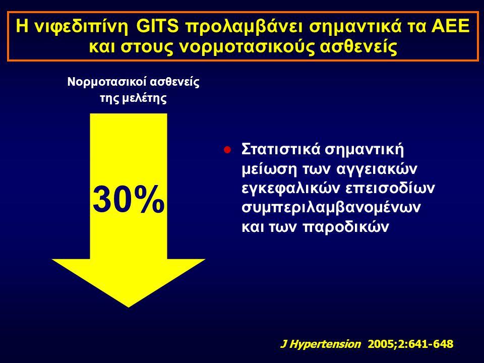 Η νιφεδιπίνη GITS προλαμβάνει σημαντικά τα ΑΕΕ και στους νορμοτασικούς ασθενείς  Στατιστικά σημαντική μείωση των αγγειακών εγκεφαλικών επεισοδίων συμ