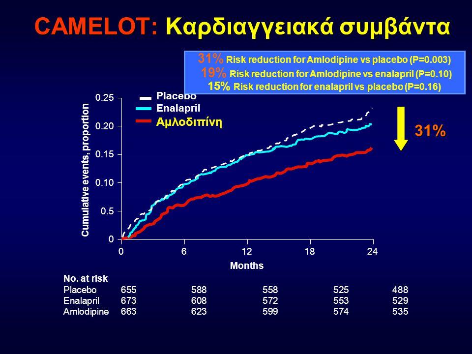 CAMELOT: Καρδιαγγειακά συμβάντα Cumulative events, proportion Months 06121824 0 0.25 0.20 0.15 0.10 0.5 Placebo Enalapril Αμλοδιπίνη No. at risk Place