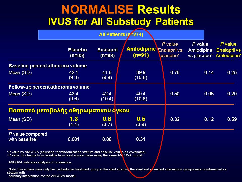NORMALISE Results IVUS for All Substudy Patients All Patients (n=274) *P value by ANCOVA (adjusting for randomization stratum and baseline values as covariates).