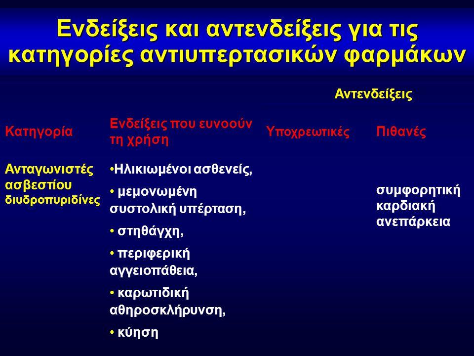Ενδείξεις και αντενδείξεις για τις κατηγορίες αντιυπερτασικών φαρμάκων Αντενδείξεις Κατηγορία Ενδείξεις που ευνοούν τη χρήση Υ ποχρεωτικές Πιθανές Ανταγωνιστές ασβεστίου διυδροπυριδίνες •Ηλικιωμένοι ασθενείς, • μεμονωμένη συστολική υπέρταση, • στηθάγχη, • περιφερική αγγειοπάθεια, • καρωτιδική αθηροσκλήρυνση, • κύηση συμφορητική καρδιακή ανεπάρκεια