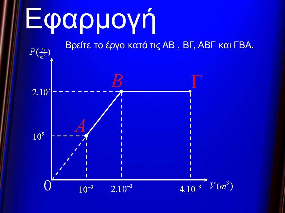 V P V V + dV Δηλαδή το dW είναι ίσο με το εμβαδόν : Αν θέλω τον υπολογισμό του ολικού έργου ….