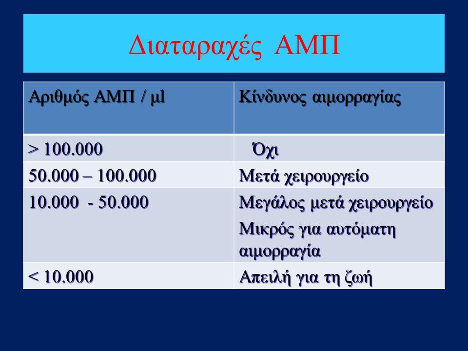 Διαταραχές ΑΜΠ Αριθμός ΑΜΠ / μl Κίνδυνος αιμορραγίας > 100.000 Όχι Όχι 50.000 – 100.000 Μετά χειρουργείο 10.000 - 50.000 Μεγάλος μετά χειρουργείο Μικρ