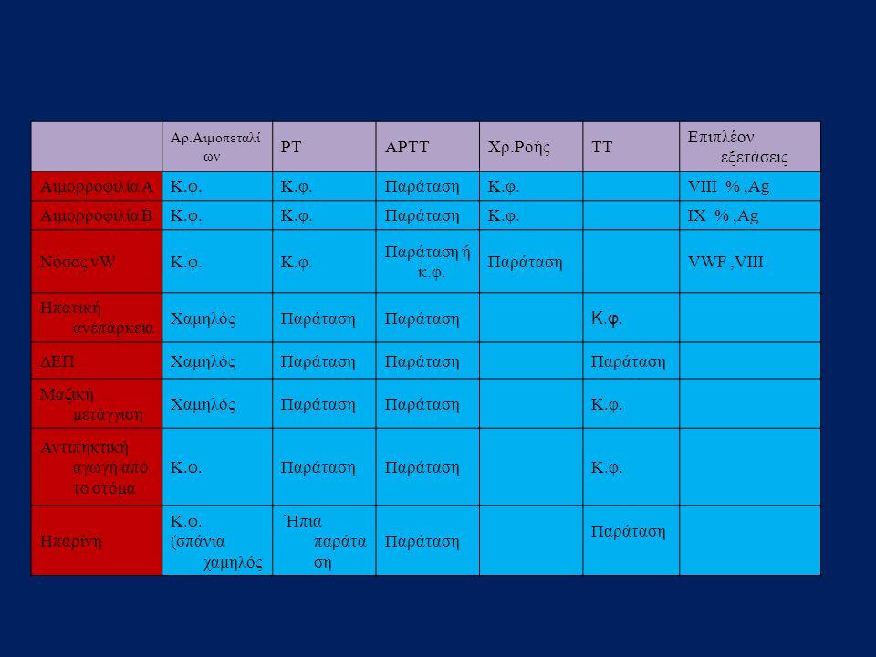 Αρ.Αιμοπεταλί ων ΡΤΑΡΤΤΧρ.ΡοήςΤΤ Επιπλέον εξετάσεις Αιμορροφιλία ΑΚ.φ. ΠαράτασηΚ.φ. VIII %,Ag Αιμορροφιλία ΒΚ.φ. ΠαράτασηΚ.φ. IX %,Ag Νόσος vWΚ.φ. Παρ