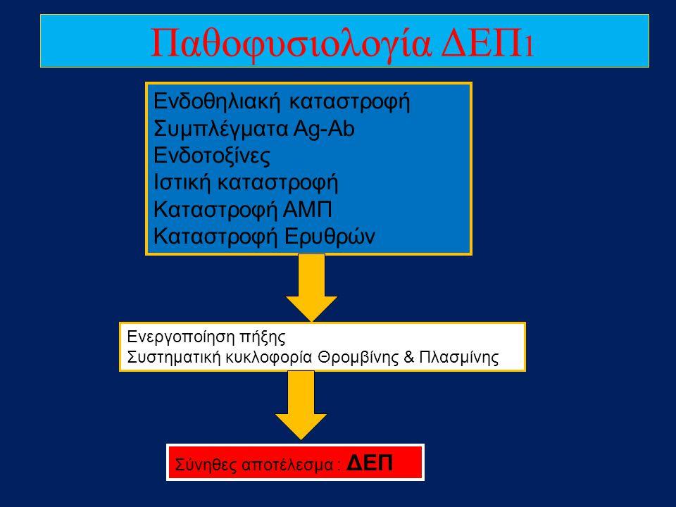 Ενδοθηλιακή καταστροφή Συμπλέγματα Αg-Ab Ενδοτοξίνες Ιστική καταστροφή Καταστροφή ΑΜΠ Καταστροφή Ερυθρών Ενεργοποίηση πήξης Συστηματική κυκλοφορία Θρο