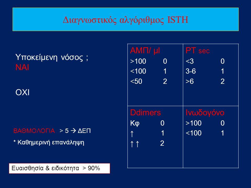 Διαγνωστικός αλγόριθμος ISTH Υποκείμενη νόσος ; ΝΑΙ ΟΧΙ ΑΜΠ/ μl >100 0 <100 1 <50 2 ΡΤ sec <3 0 3-6 1 >6 2 Ddimers Κφ 0 ↑ 1 ↑ ↑ 2 Ινωδογόνο >100 0 <10