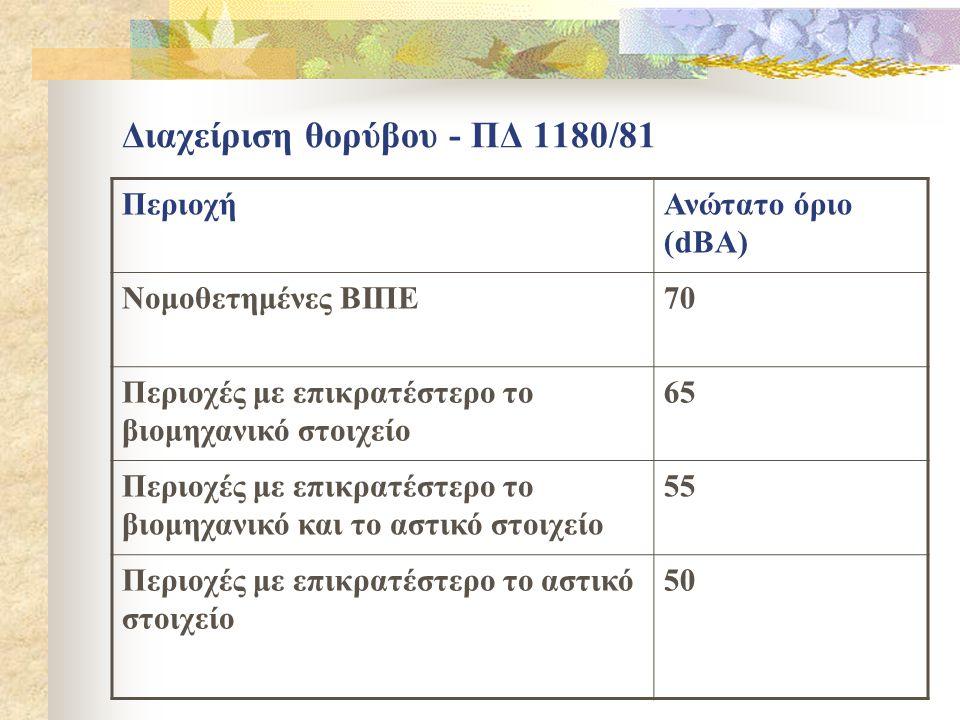 Διαχείριση θορύβου - ΠΔ 1180/81 ΠεριοχήΑνώτατο όριο (dBA) Νομοθετημένες ΒΙΠΕ70 Περιοχές με επικρατέστερο το βιομηχανικό στοιχείο 65 Περιοχές με επικρατέστερο το βιομηχανικό και το αστικό στοιχείο 55 Περιοχές με επικρατέστερο το αστικό στοιχείο 50