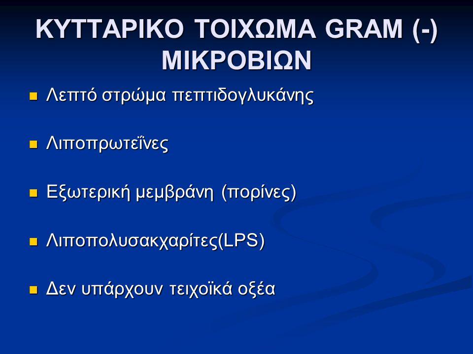 ΚΥΤΤΑΡΙΚΟ ΤΟΙΧΩΜΑ GRAM (-) ΜΙΚΡΟΒΙΩΝ  Λεπτό στρώμα πεπτιδογλυκάνης  Λιποπρωτεΐνες  Εξωτερική μεμβράνη (πορίνες)  Λιποπολυσακχαρίτες(LPS)  Δεν υπά