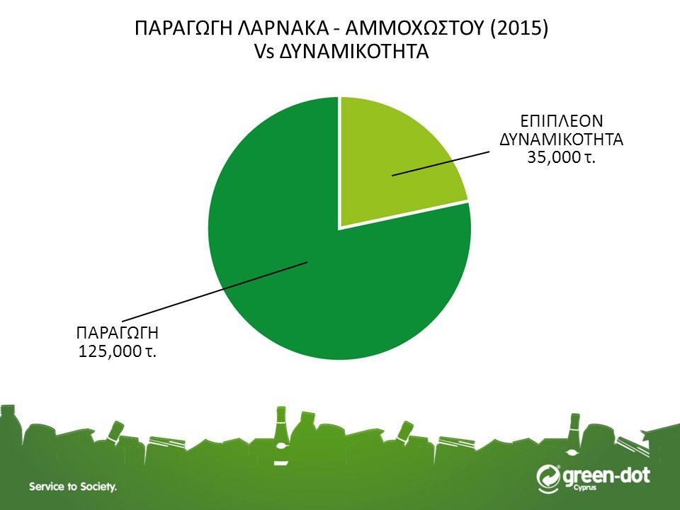 ΠΑΡΑΓΩΓΗ ΛΑΡΝΑΚA - ΑΜΜΟΧΩΣΤΟΥ (2015) Vs ΔΥΝΑΜΙΚΟΤΗΤΑ ΕΠΙΠΛΕΟΝ ΔΥΝΑΜΙΚΟΤΗΤΑ 35,000 τ. ΠΑΡΑΓΩΓΗ 125,000 τ.