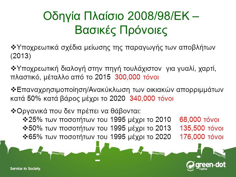 Οδηγία Πλαίσιο 2008/98/ΕΚ – Βασικές Πρόνοιες  Υποχρεωτικά σχέδια μείωσης της παραγωγής των αποβλήτων (2013)  Υποχρεωτική διαλογή στην πηγή τουλάχιστ