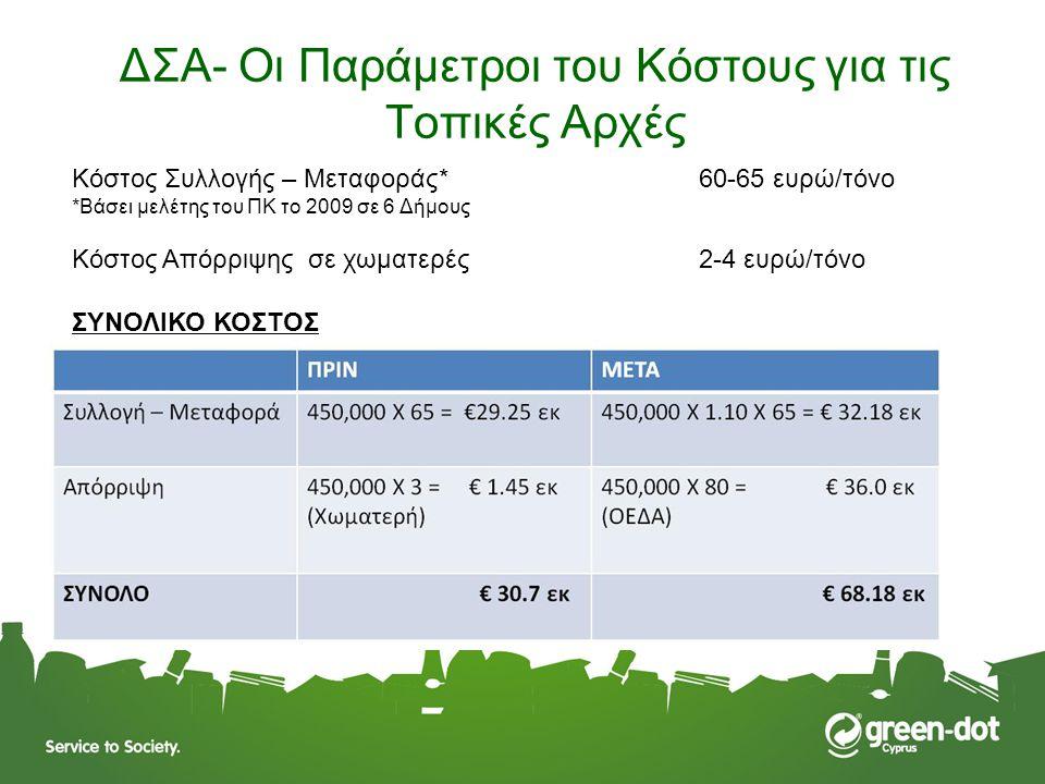 ΔΣΑ- Οι Παράμετροι του Κόστους για τις Τοπικές Αρχές Κόστος Συλλογής – Μεταφοράς* 60-65 ευρώ/τόνο *Βάσει μελέτης του ΠΚ το 2009 σε 6 Δήμους Κόστος Από