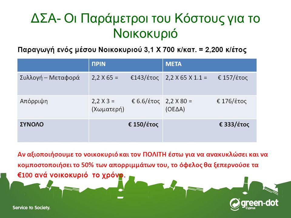 ΔΣΑ- Οι Παράμετροι του Κόστους για το Νοικοκυριό Παραγωγή ενός μέσου Νοικοκυριού 3,1 Χ 700 κ/κατ. = 2,200 κ/έτος Αν αξιοποιήσουμε το νοικοκυριό και το