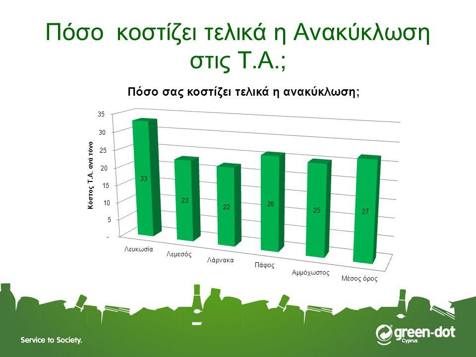 Πόσο κοστίζει τελικά η Ανακύκλωση στις Τ.Α.;