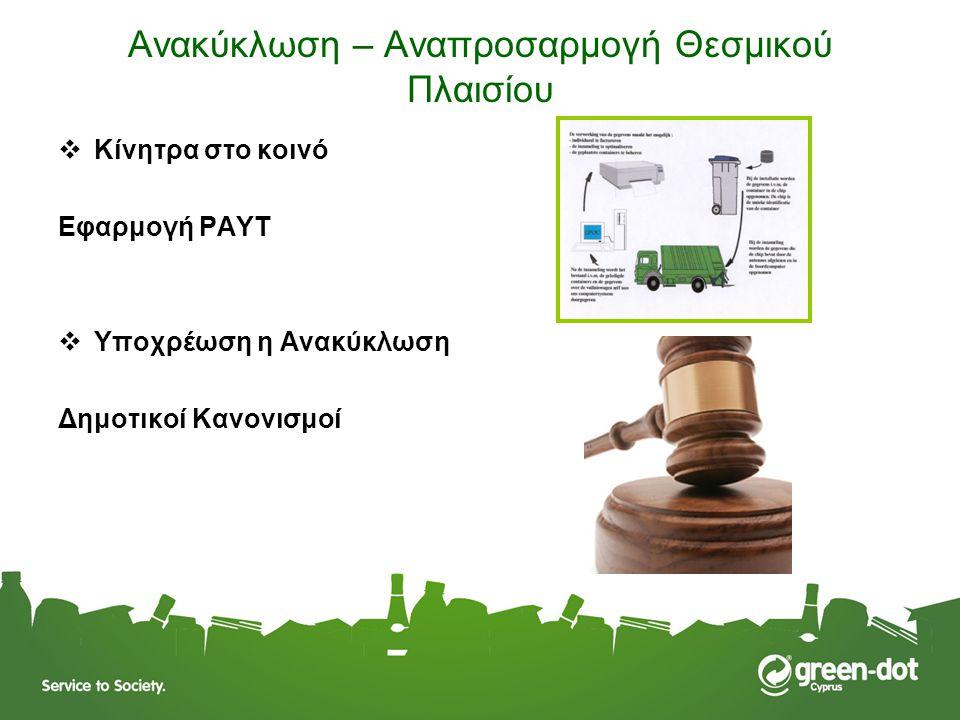 Ανακύκλωση – Αναπροσαρμογή Θεσμικού Πλαισίου  Κίνητρα στο κοινό Εφαρμογή PAYT  Υποχρέωση η Ανακύκλωση Δημοτικοί Κανονισμοί