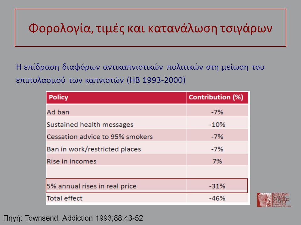 Φορολογία, τιμές και κατανάλωση τσιγάρων Η επίδραση διαφόρων αντικαπνιστικών πολιτικών στη μείωση του επιπολασμού των καπνιστών (ΗΒ 1993-2000) Πηγή: T