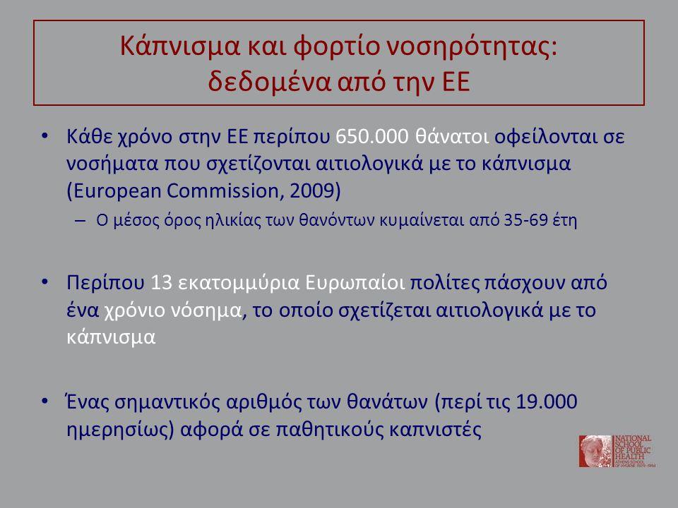 Κάπνισμα και φορτίο νοσηρότητας: Ελλάδα • Στην Ελλάδα, ειδικότερα, το κάπνισμα αποτελεί τον κυριότερο παράγοντα κινδύνου για την υγεία του πληθυσμού – Κυρίως συνεπεία του υψηλού επιπολασμού των καπνιστών • Και του ύψους της κατά κεφαλή κατανάλωσης – Με βάση υπολογισμούς του ΠΟΥ, το κάπνισμα είναι η βασική αιτία του 17% των θανάτων σε Έλληνες άνω των 30 ετών