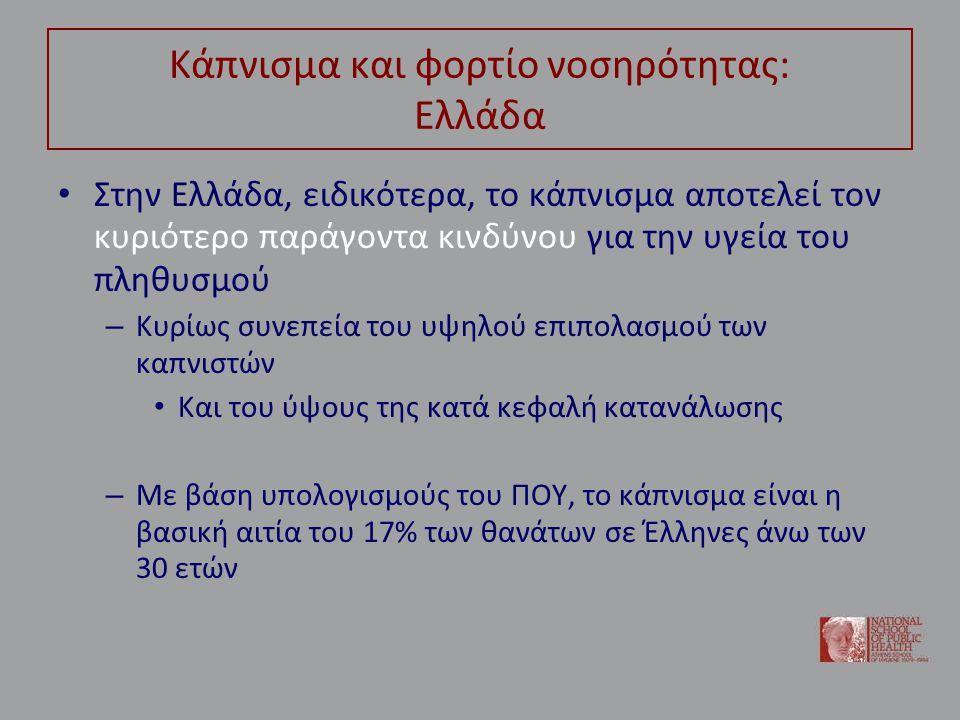 Κάπνισμα και φορτίο νοσηρότητας: Ελλάδα • Στην Ελλάδα, ειδικότερα, το κάπνισμα αποτελεί τον κυριότερο παράγοντα κινδύνου για την υγεία του πληθυσμού –