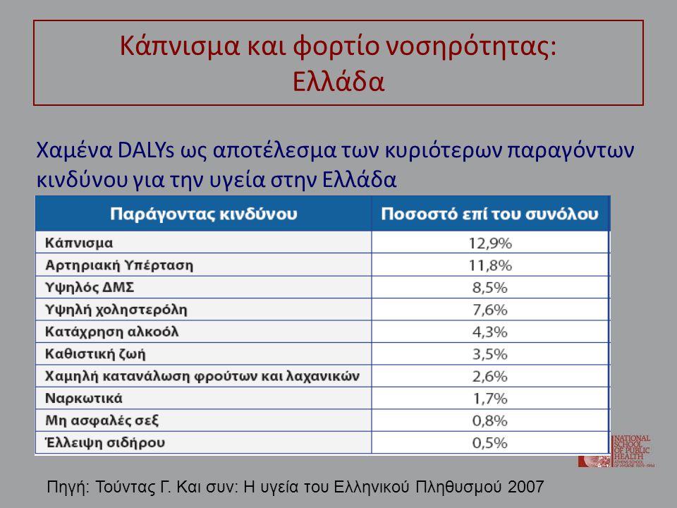 Κάπνισμα και φορτίο νοσηρότητας: Ελλάδα Χαμένα DALYs ως αποτέλεσμα των κυριότερων παραγόντων κινδύνου για την υγεία στην Ελλάδα Πηγή: Τούντας Γ. Και σ