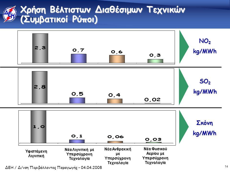 14 ΔΕΗ / Δ/νση Περιβάλλοντος Παραγωγής - 04.04.2008 Χρήση Βέλτιστων Διαθέσιμων Τεχνικών (Συμβατικοί Ρύποι) Υφιστάμενη Λιγνιτική Νέα Λιγνιτική με Υπερσύχρονη Τεχνολογία Νέα Ανθρακική με Υπερσύχρονη Τεχνολογία Νέα Φυσικού Αερίου με Υπερσύχρονη Τεχνολογία NO 2 kg/MWh SΟ 2 kg/MWh Σκόνηkg/MWh