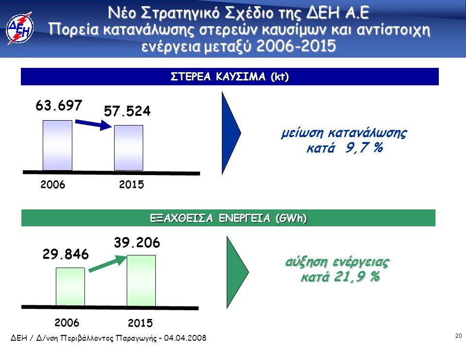 20 ΔΕΗ / Δ/νση Περιβάλλοντος Παραγωγής - 04.04.2008 Νέο Στρατηγικό Σχέδιο της ΔΕΗ Α.Ε Πορεία κατανάλωσης στερεών καυσίμων και αντίστοιχη ενέργεια μεταξύ 2006-2015 2006 2015 29.846 39.206 ΕΞΑΧΘΕΙΣΑ ΕΝΕΡΓΕΙΑ (GWh) 2006 2015 ΣΤΕΡΕΑ ΚΑΥΣΙΜΑ (kt) 63.697 57.524 μείωση κατανάλωσης κατά 9,7 % αύξηση ενέργειας κατά 21,9 % κατά 21,9 %