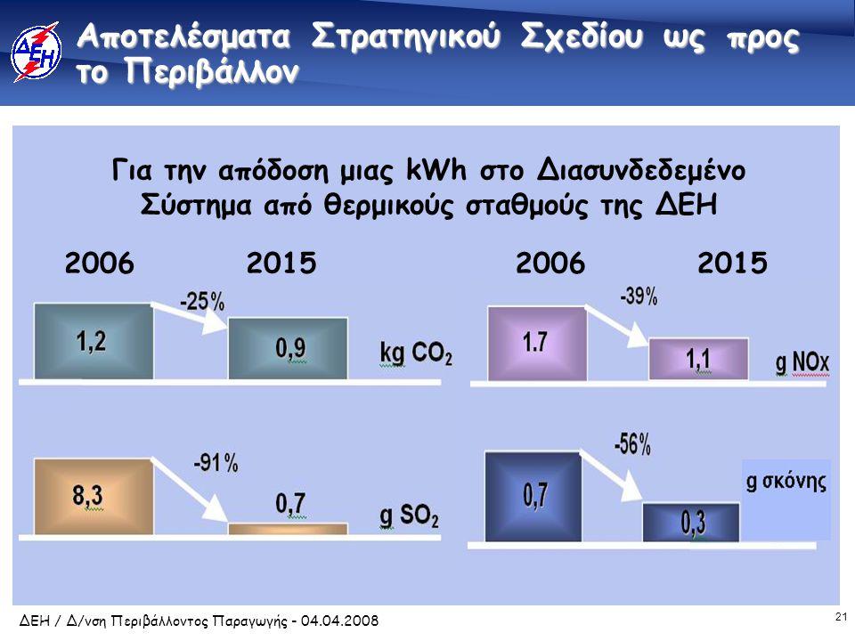 21 ΔΕΗ / Δ/νση Περιβάλλοντος Παραγωγής - 04.04.2008 Αποτελέσματα Στρατηγικού Σχεδίου ως προς το Περιβάλλον 2006201520062015 Για την απόδοση μιας kWh στο Διασυνδεδεμένο Σύστημα από θερμικούς σταθμούς της ΔΕΗ