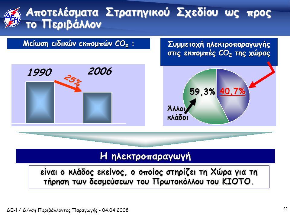 22 ΔΕΗ / Δ/νση Περιβάλλοντος Παραγωγής - 04.04.2008 Αποτελέσματα Στρατηγικού Σχεδίου ως προς το Περιβάλλον Η ηλεκτροπαραγωγή είναι ο κλάδος εκείνος, ο οποίος στηρίζει τη Χώρα για τη τήρηση των δεσμεύσεων του Πρωτοκόλλου του ΚΙΟΤΟ.
