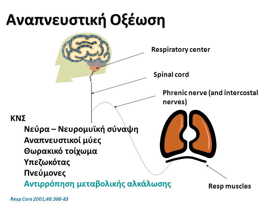 Respiratory center Spinal cord Phrenic nerve (and intercostal nerves) Resp muscles Αναπνευστική Οξέωση ΚΝΣ Νεύρα – Νευρομυϊκή σύναψη Αναπνευστικοί μύε