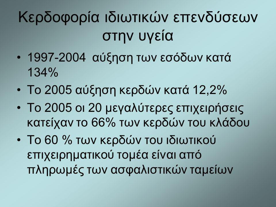 Κερδοφορία ιδιωτικών επενδύσεων στην υγεία •1997-2004 αύξηση των εσόδων κατά 134% •Το 2005 αύξηση κερδών κατά 12,2% •Το 2005 οι 20 μεγαλύτερες επιχειρ
