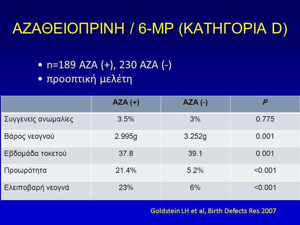 ΑΖΑΘΕΙΟΠΡΙΝΗ / 6-ΜΡ (ΚΑΤΗΓΟΡΙΑ D) •n=189 AZA (+), 230 AZA (-) •προοπτική μελέτη AZA (+)AZA (-)P Συγγενείς ανωμαλίες3.5%3%0.775 Βάρος νεογνού2.995g3.252g0.001 Εβδομάδα τοκετού37.839.10.001 Προωρότητα21.4%5.2%<0.001 Ελειποβαρή νεογνά23%6%<0.001 Goldstein LH et al, Birth Defects Res 2007