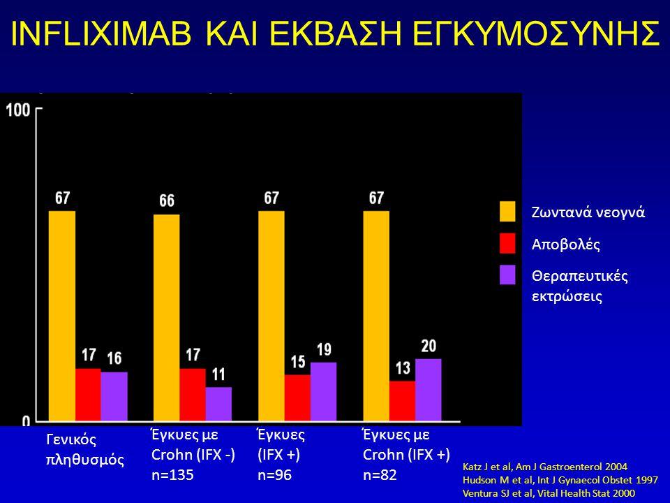 INFLIXIMAB ΚΑΙ ΕΚΒΑΣΗ ΕΓΚΥΜΟΣΥΝΗΣ Έγκυες με Crohn (IFX +) n=82 Έγκυες (IFX +) n=96 Έγκυες με Crohn (IFX -) n=135 Γενικός πληθυσμός Θεραπευτικές εκτρώσεις Αποβολές Ζωντανά νεογνά Katz J et al, Am J Gastroenterol 2004 Hudson M et al, Int J Gynaecol Obstet 1997 Ventura SJ et al, Vital Health Stat 2000