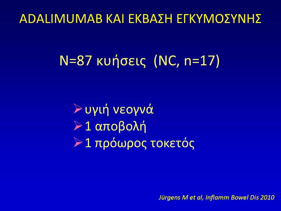 ADALIMUMAB ΚΑΙ ΕΚΒΑΣΗ ΕΓΚΥΜΟΣΥΝΗΣ N=87 κυήσεις (NC, n=17)  υγιή νεογνά  1 αποβολή  1 πρόωρος τοκετός Jürgens M et al, Inflamm Bowel Dis 2010