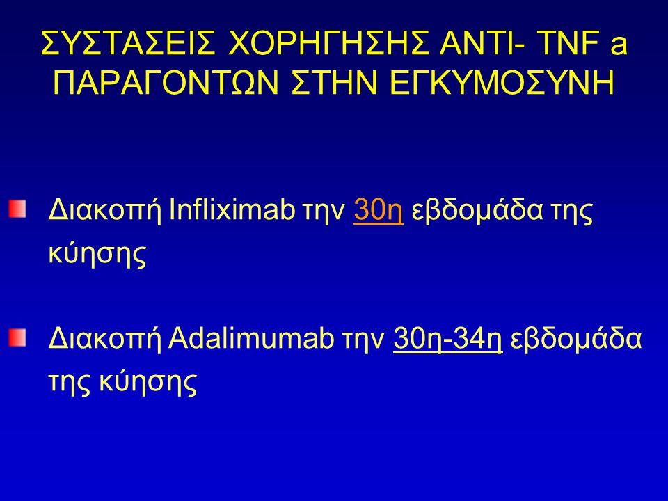 ΣΥΣΤΑΣΕΙΣ ΧΟΡΗΓΗΣΗΣ ΑΝΤΙ- TNF a ΠΑΡΑΓΟΝΤΩΝ ΣΤΗΝ ΕΓΚΥΜΟΣΥΝΗ Διακοπή Infliximab την 30η εβδομάδα της κύησης Διακοπή Αdalimumab την 30η-34η εβδομάδα της