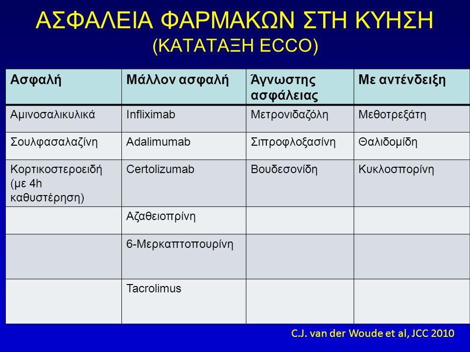 ΑΣΦΑΛΕΙΑ ΦΑΡΜΑΚΩΝ ΣΤΗ ΚΥΗΣΗ (ΚΑΤΑΤΑΞΗ ECCO) ΑσφαλήΜάλλον ασφαλήΆγνωστης ασφάλειας Με αντένδειξη ΑμινοσαλικυλικάInfliximabΜετρονιδαζόληΜεθοτρεξάτη ΣουλφασαλαζίνηAdalimumabΣιπροφλοξασίνηΘαλιδομίδη Κορτικοστεροειδή (με 4h καθυστέρηση) CertolizumabΒουδεσονίδηΚυκλοσπορίνη Αζαθειοπρίνη 6-Μερκαπτοπουρίνη Tacrolimus C.J.