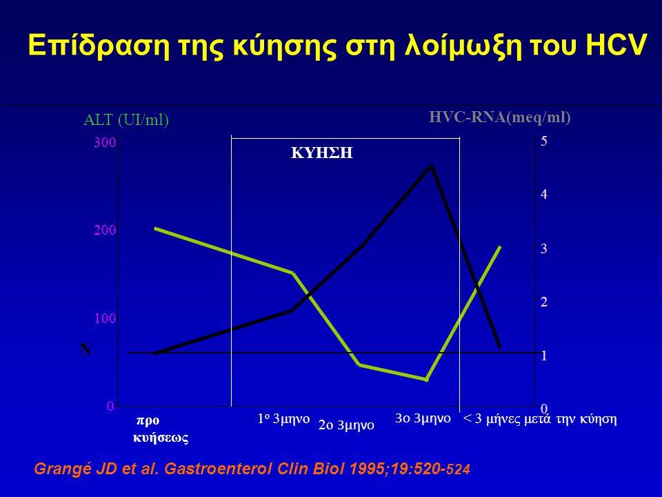 Επίδραση της κύησης στη λοίμωξη του HCV 0 100 200 300 0 1 2 3 4 5 ALT (UI/ml) HVC-RNA(meq/ml) προ κυήσεως 1 ο 3μηνο 2ο 3μηνο 3ο 3μηνο < 3 μήνες μετά την κύηση ΚΥΗΣΗ Grangé JD et al.