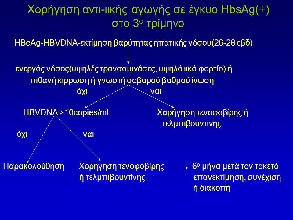Χορήγηση αντι-ιικής αγωγής σε έγκυο HbsAg(+) στο 3 ο τρίμηνο HBeAg-HBVDNΑ-εκτίμηση βαρύτητας ηπατικής νόσου(26-28 εβδ) ενεργός νόσος(υψηλές τρανσαμινάσες, υψηλό ιικό φορτίο) ή πιθανή κίρρωση ή γνωστή σοβαρού βαθμού ίνωση όχι ναι HBVDNA >10copies/ml Χορήγηση τενοφοβίρης ή τελμπιβουντίνης όχι ναι Παρακολούθηση Χορήγηση τενοφοβίρης 6 ο μήνα μετά τον τοκετό ή τελμπιβουντίνης επανεκτίμηση, συνέχιση ή διακοπή